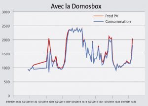 Tableau DOMOSBOX 2